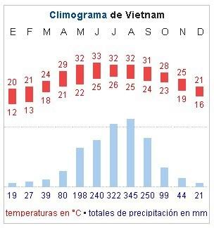 climograma de vietnam